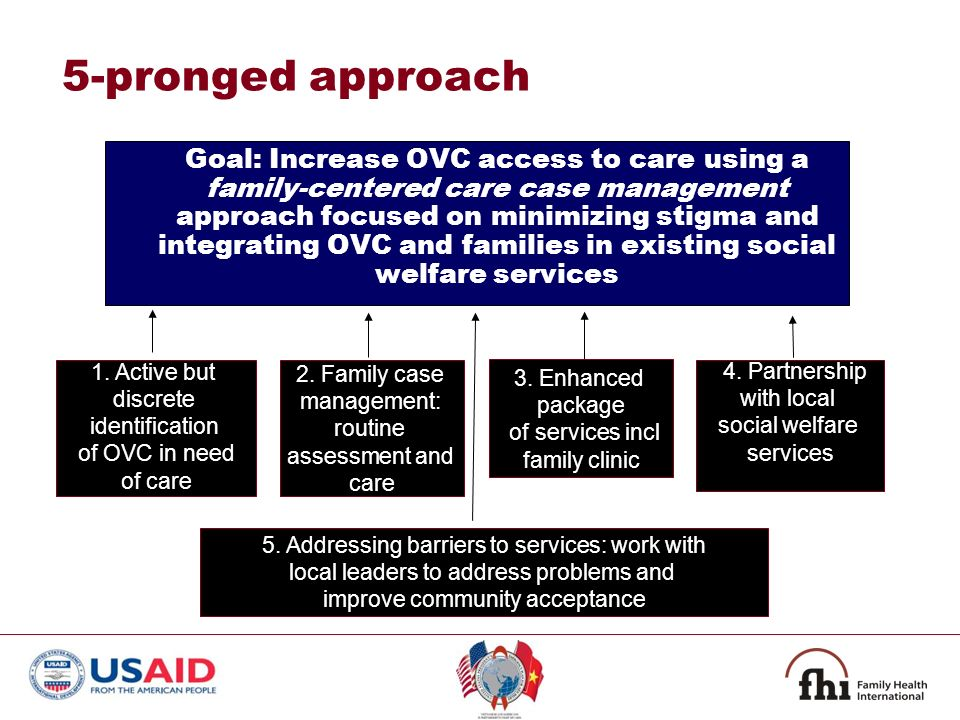 5-pronged approach Goal: Increase OVC access to care using a family-centered care case management approach focused on minimizing stigma and integratin