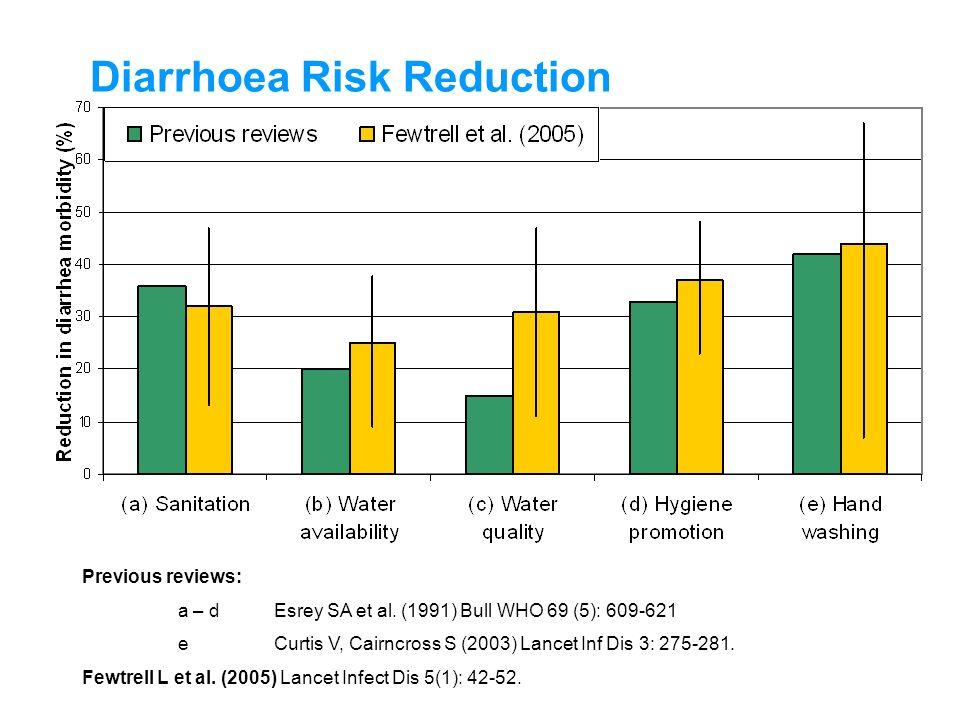 Diarrhoea Risk Reduction Previous reviews: a – dEsrey SA et al. (1991) Bull WHO 69 (5): 609-621 eCurtis V, Cairncross S (2003) Lancet Inf Dis 3: 275-2