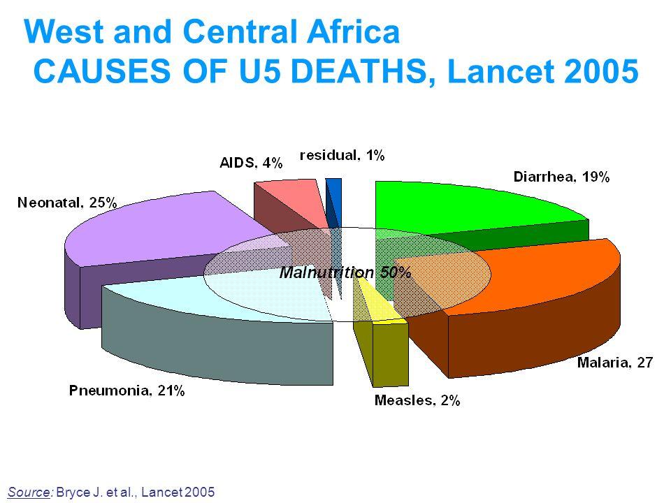 West and Central Africa CAUSES OF U5 DEATHS, Lancet 2005 Source: Bryce J. et al., Lancet 2005
