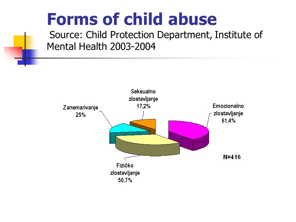 Forms of child abuse Source: Child Protection Department, Institute of Mental Health 2003-2004