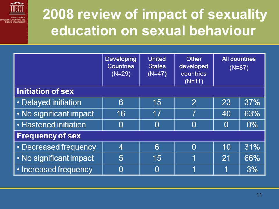 11 2008 review of impact of sexuality education on sexual behaviour Developing Countries (N=29) United States (N=47) Other developed countries (N=11) All countries (N=87) Initiation of sex Delayed initiation61522337% No significant impact161774063% Hastened initiation00000% Frequency of sex Decreased frequency4601031% No significant impact51512166% Increased frequency00113%
