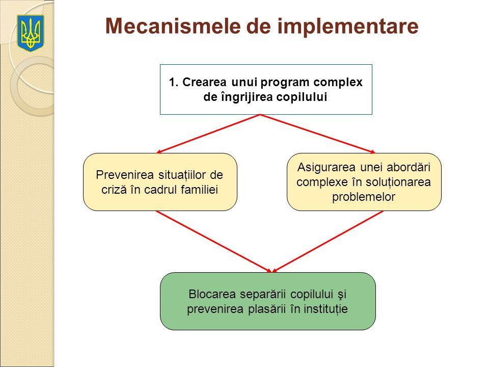 Mecanismele de implementare 1. Crearea unui program complex de îngrijirea copilului Prevenirea situaţiilor de criză în cadrul familiei Asigurarea unei