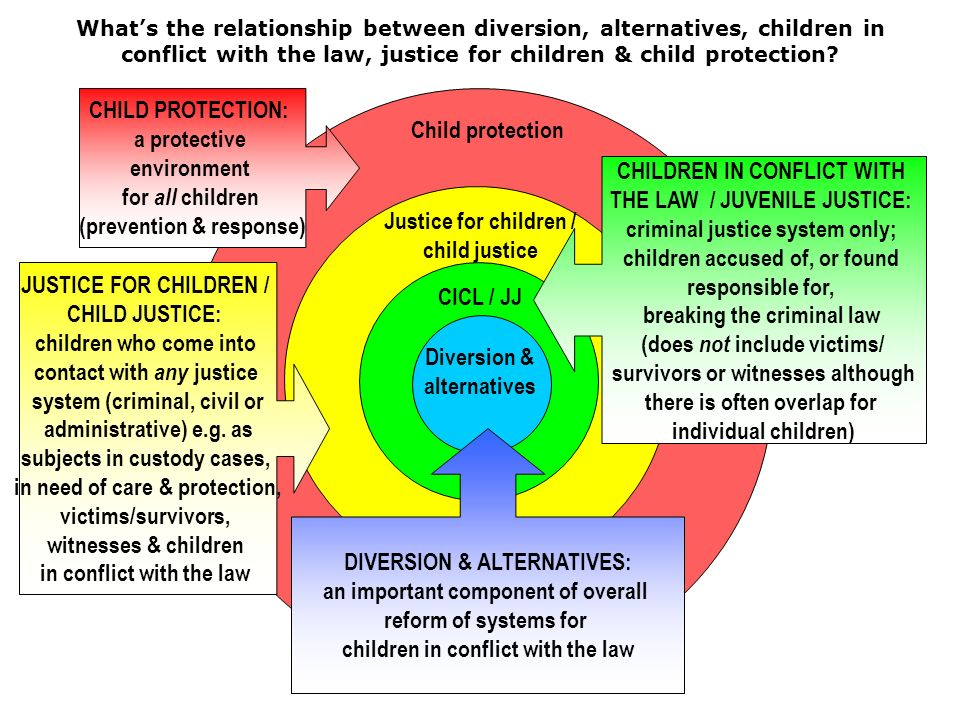 Child protection Justice for children / child justice Whats the relationship between diversion, alternatives, children in conflict with the law, justice for children & child protection.