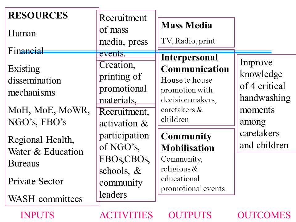 RESOURCES Human Financial Existing dissemination mechanisms MoH, MoE, MoWR, NGOs, FBOs Regional Health, Water & Education Bureaus Private Sector WASH committees INPUTS Recruitment of mass media, press events.