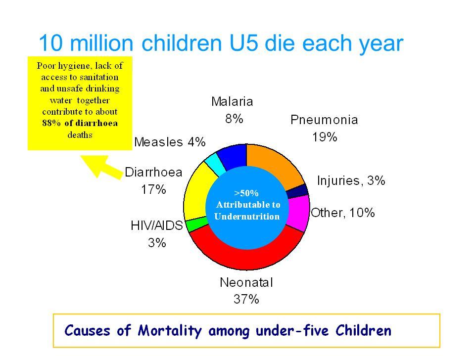 10 million children U5 die each year