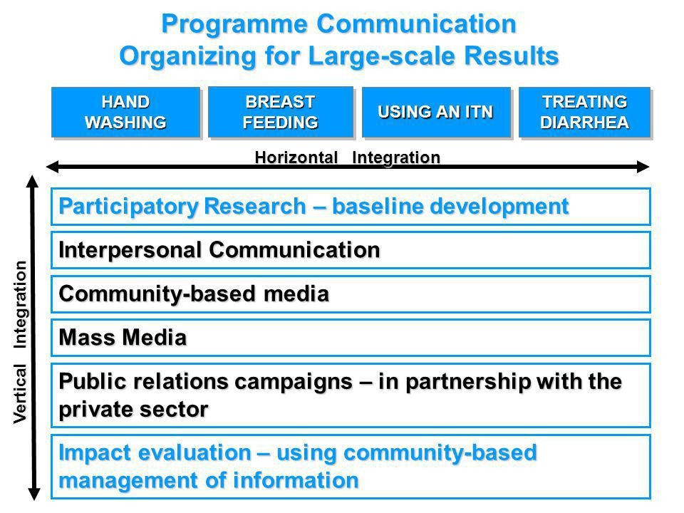 Interpersonal Communication Community-based media Mass Media Horizontal Integration Public relations campaigns – in partnership with the private sector Participatory Research – baseline development Impact evaluation – using community-based management of information Vertical Integration HAND WASHING BREAST FEEDING TREATING DIARRHEA USING AN ITN Programme Communication Organizing for Large-scale Results