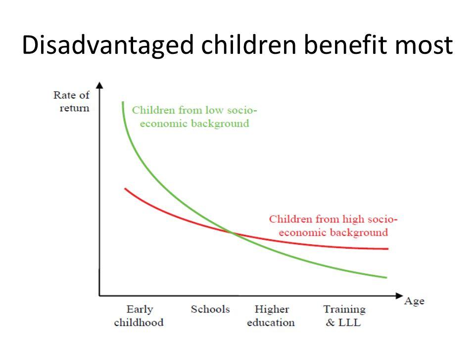 Disadvantaged children benefit most