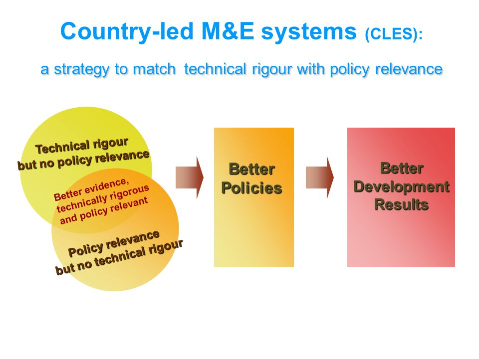 a strategy to match technical rigour with policy relevance Country-led M&E systems (CLES): a strategy to match technical rigour with policy relevance Technical rigour but no policy relevance Policy relevance but no technical rigour Better evidence, technically rigorous and policy relevant Better Policies Better Development Results