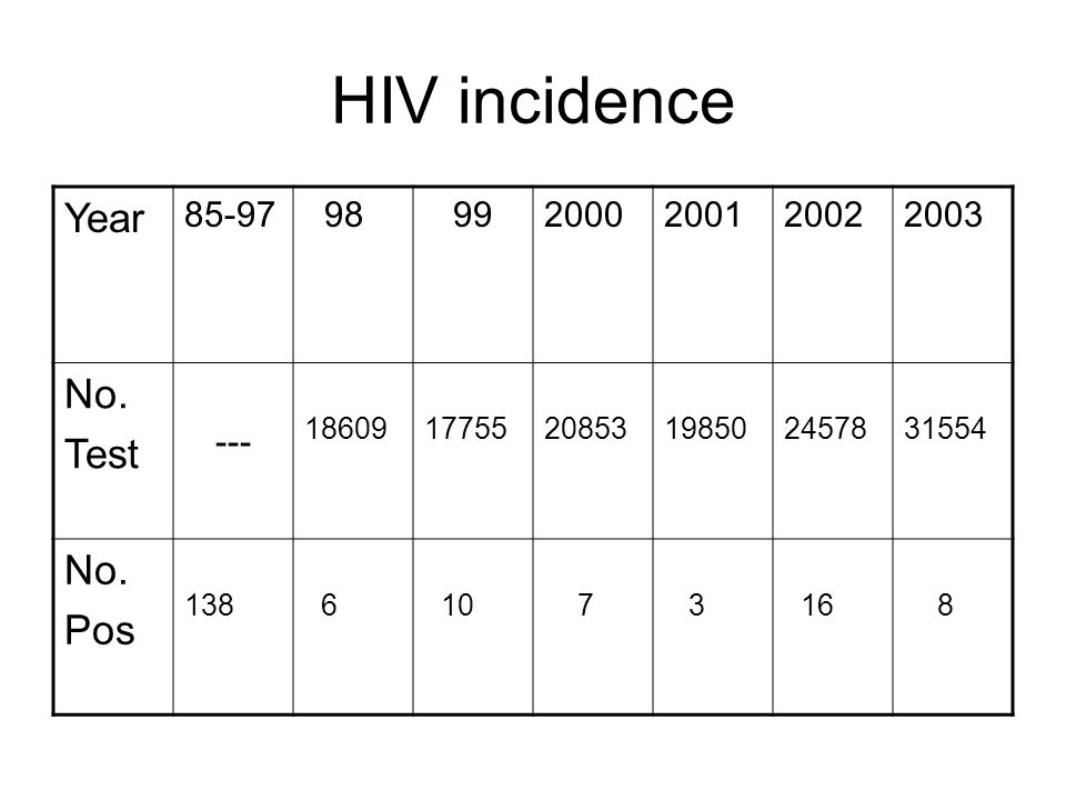 Risk groups Nearly half (85) from blood transfusion before Nov 1985.
