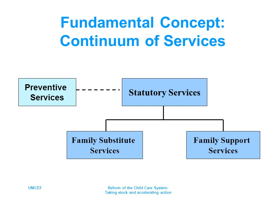 UNICEFReform of the Child Care System: Taking stock and accelerating action Family Support Services Family Substitute Services Preventive Services Statutory Services Fundamental Concept: Continuum of Services