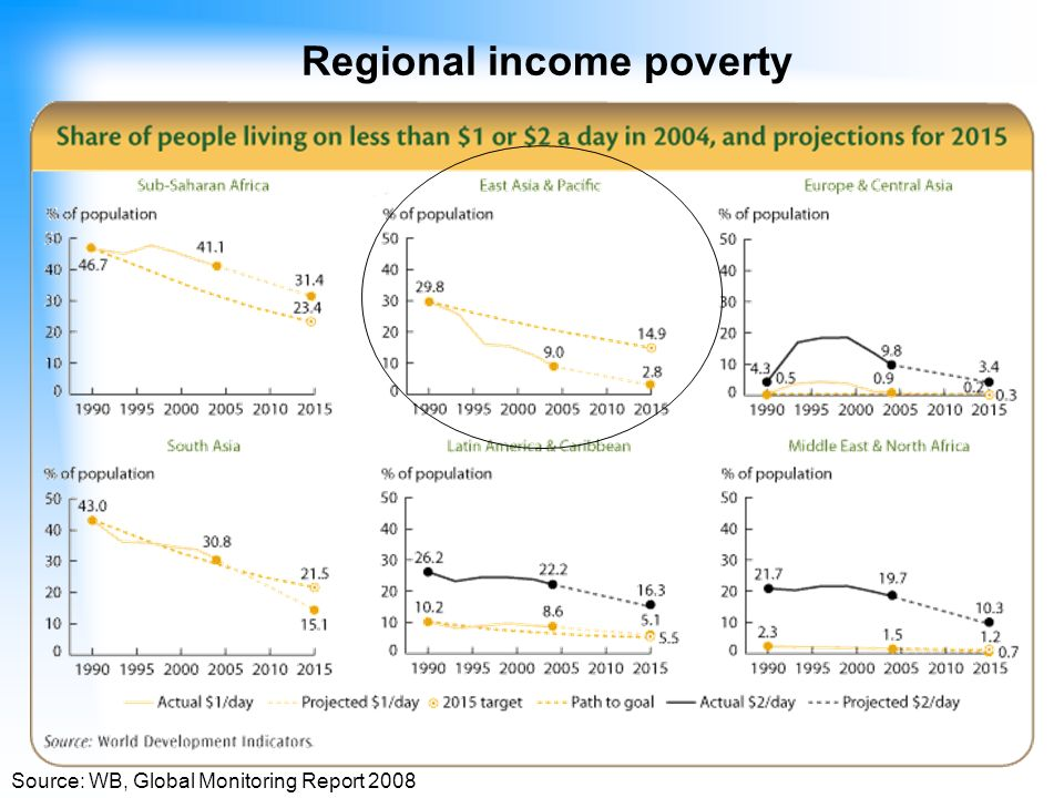 Regional income poverty Source: WB, Global Monitoring Report 2008