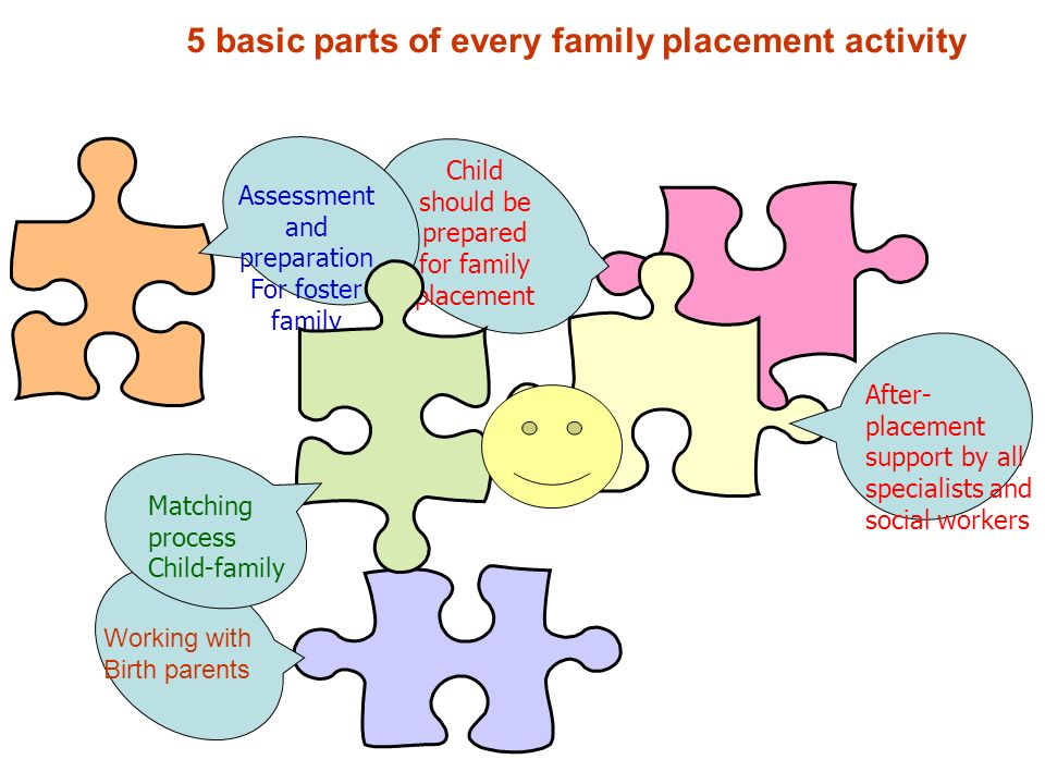 Child should be prepared for family placement Working with Birth parents Assessment and preparation For foster family Matching process Child-family Af