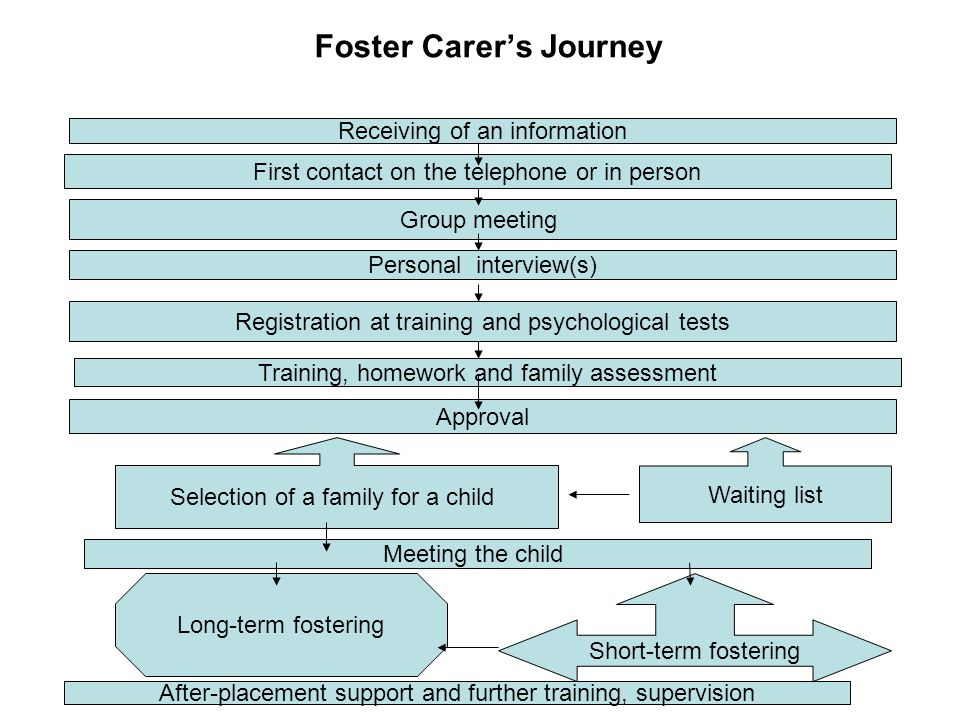 Foster Carers Journey Receiving of an information First contact on the telephone or in person Group meeting Personal interview(s) Registration at trai