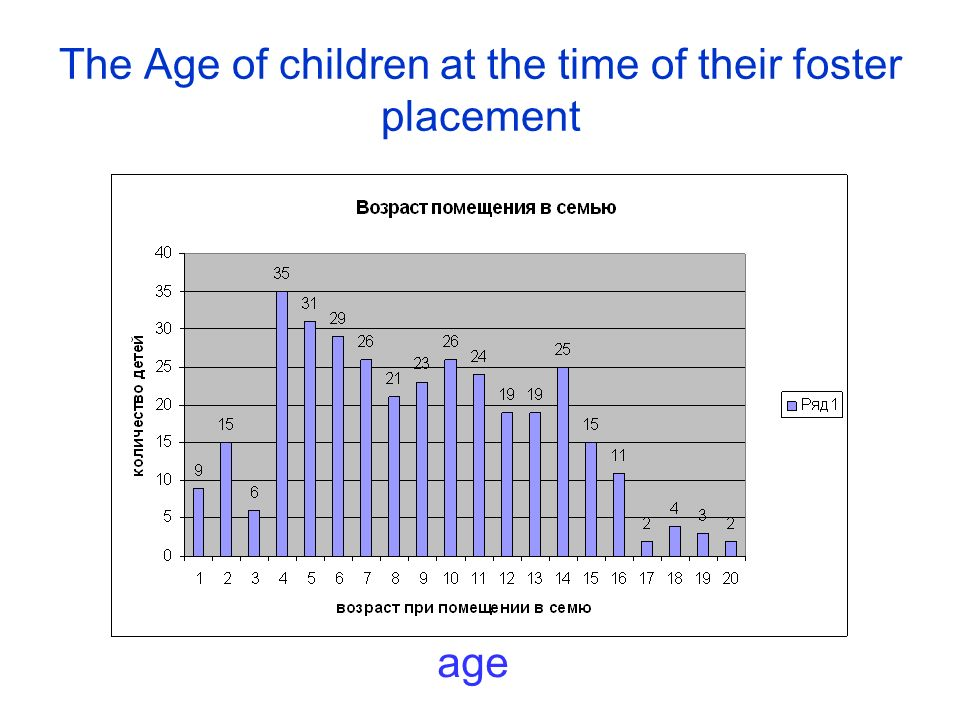 The Age of children at the time of their foster placement age