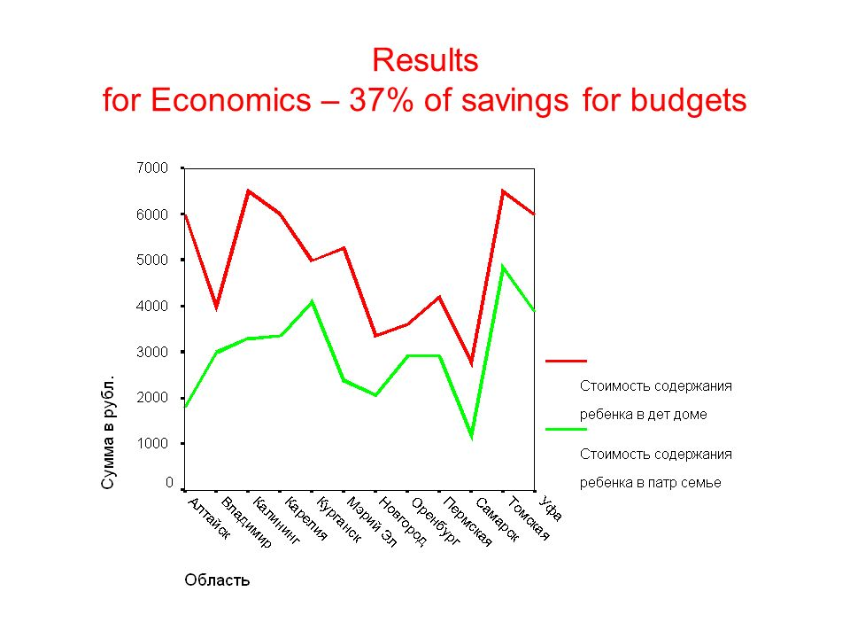 Results for Economics – 37% of savings for budgets