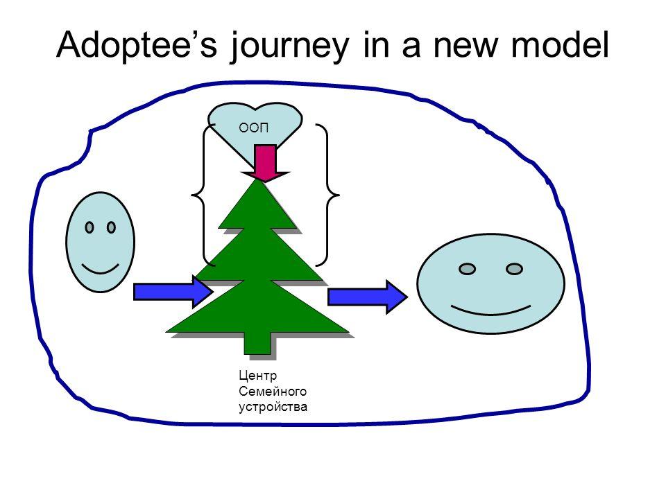 Adoptees journey in a new model Центр Семейного устройства ООП