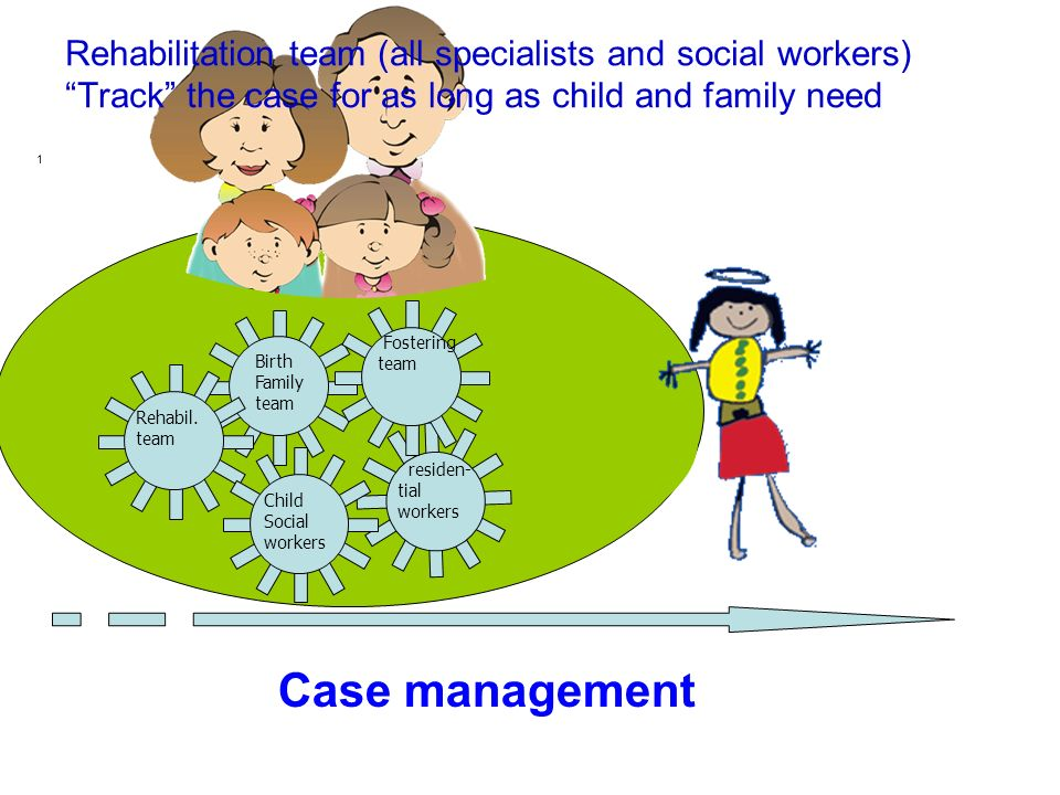 1 Case management Birth Family team Rehabil. team residen- tial workers Fostering team Child Social workers Rehabilitation team (all specialists and s