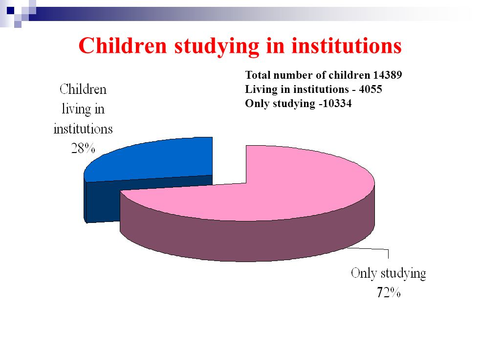 Children studying in institutions Total number of children 14389 Living in institutions - 4055 Only studying -10334