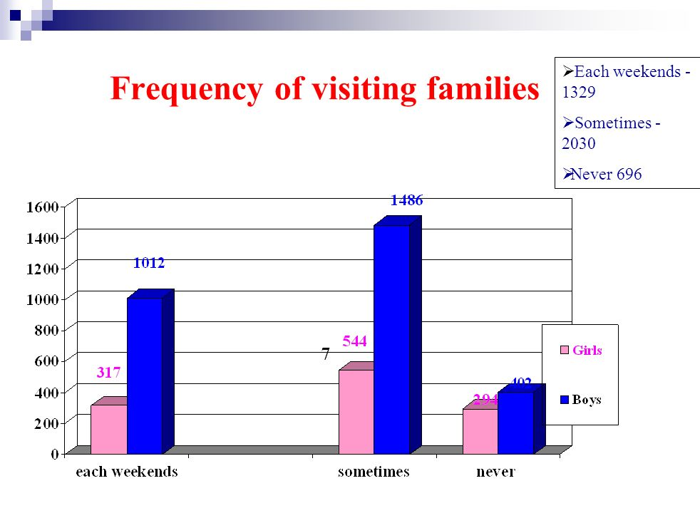 Frequency of visiting families Each weekends - 1329 Sometimes - 2030 Never 696