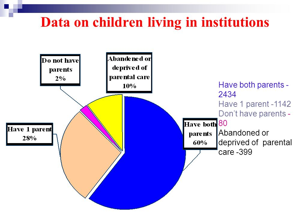 Data on children living in institutions Have both parents - 2434 Have 1 parent -1142 Dont have parents - 80 Abandoned or deprived of parental care -399