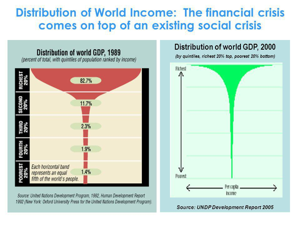 Distribution of World Income: The financial crisis comes on top of an existing social crisis Distribution of world GDP, 2000 (by quintiles, richest 20