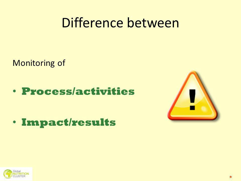 Difference between Monitoring of Process/activities Impact/results *