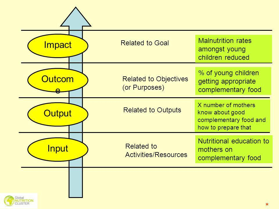 Outcom e Impact Output Input Related to Activities/Resources Related to Objectives (or Purposes) Related to Goal Related to Outputs Nutritional educat