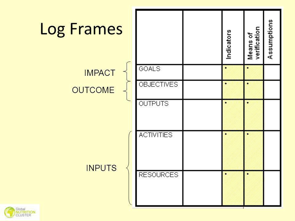 INPUTS Log Frames IMPACT OUTCOME