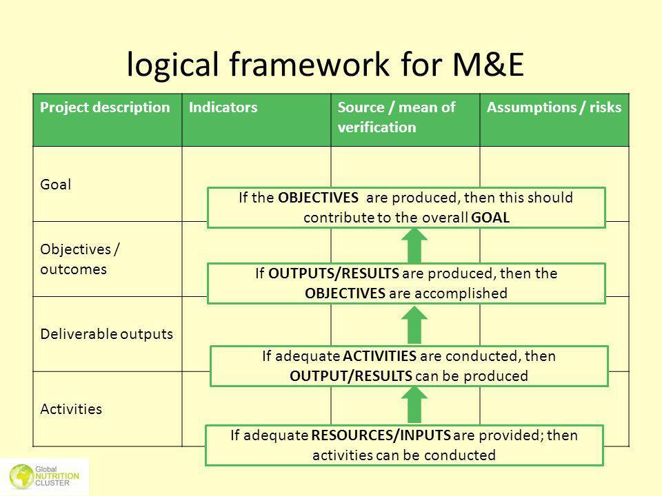 logical framework for M&E Project descriptionIndicatorsSource / mean of verification Assumptions / risks Goal Objectives / outcomes Deliverable output