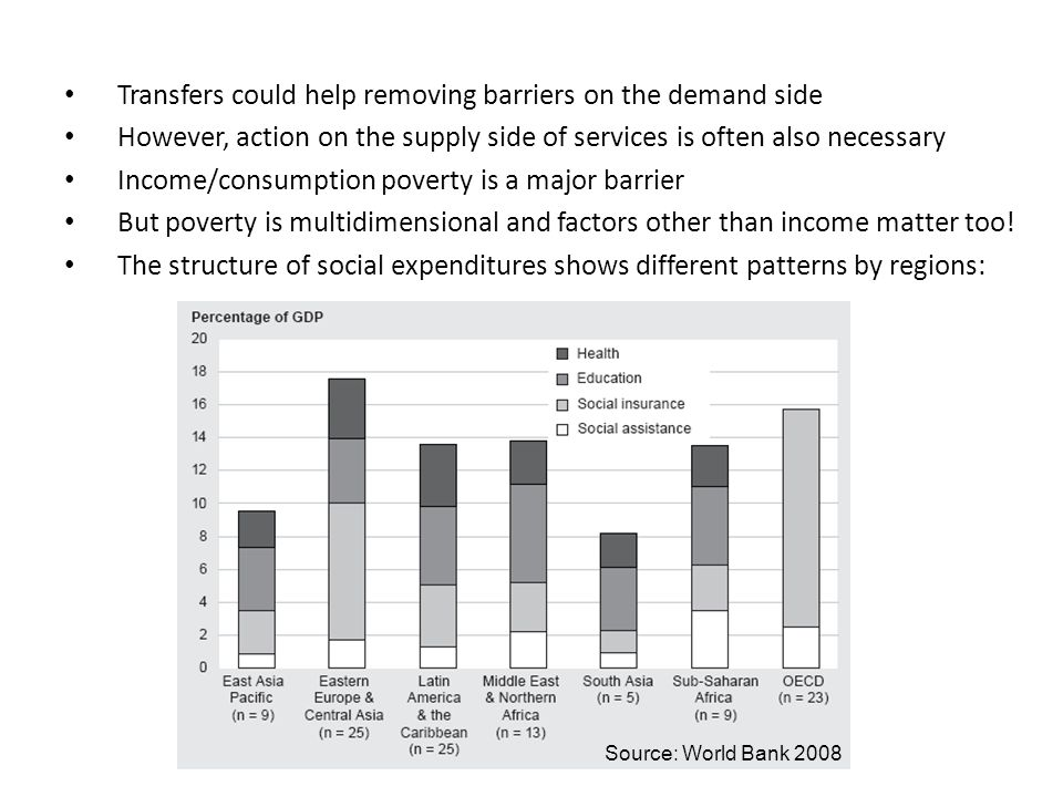 Transfers could help removing barriers on the demand side However, action on the supply side of services is often also necessary Income/consumption po
