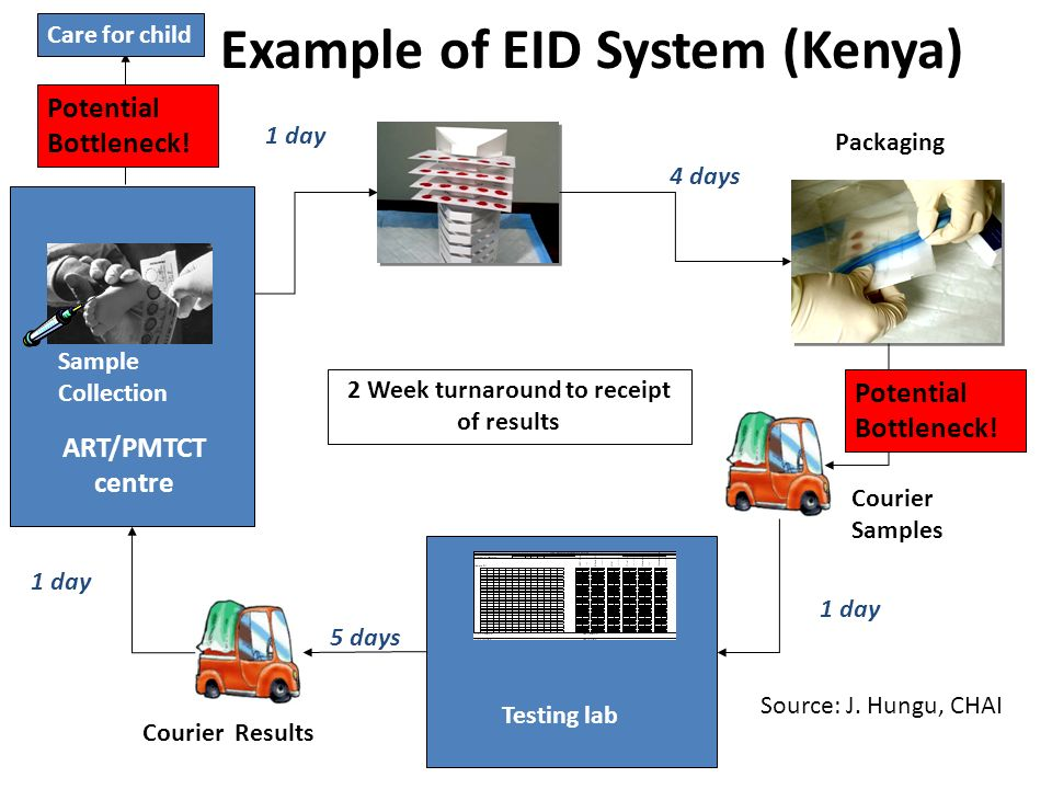 Example of EID System (Kenya) Sample Collection Packaging ART/PMTCT centre Testing lab Courier Samples Courier Results 2 Week turnaround to receipt of