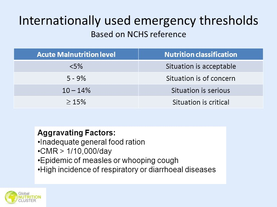 Internationally used emergency thresholds Based on NCHS reference Acute Malnutrition levelNutrition classification <5%Situation is acceptable 5 - 9%Si