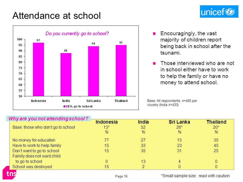Page 16 Attendance at school IndonesiaIndiaSri LankaThailand Base: those who dont go to school13*5226*20* %% No money for education77271535 Have to wo