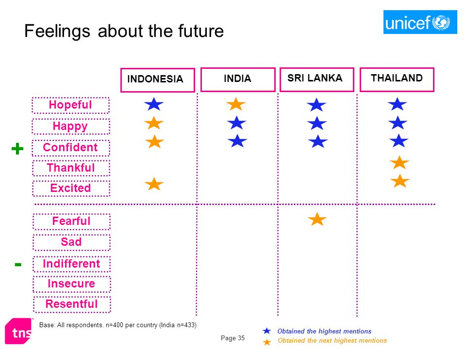 Page 35 Feelings about the future Obtained the highest mentions Obtained the next highest mentions INDONESIA INDIA SRI LANKA THAILAND Hopeful Happy Confident Thankful Excited Fearful Sad Indifferent Insecure Resentful + - Base: All respondents.