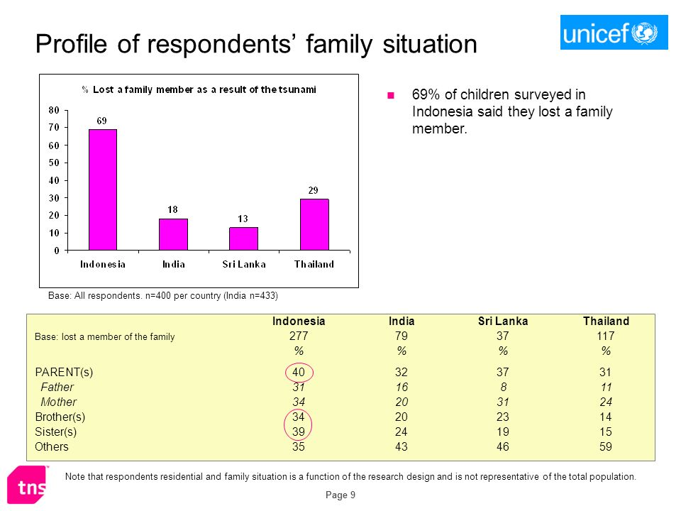 Page 9 Profile of respondents family situation 69% of children surveyed in Indonesia said they lost a family member. IndonesiaIndiaSri LankaThailand B