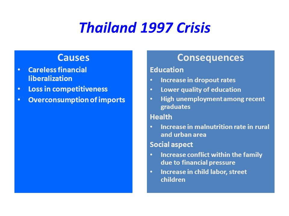 Thailand 1997 Crisis Causes Careless financial liberalization Loss in competitiveness Overconsumption of imports Consequences Education Increase in dropout rates Lower quality of education High unemployment among recent graduates Health Increase in malnutrition rate in rural and urban area Social aspect Increase conflict within the family due to financial pressure Increase in child labor, street children