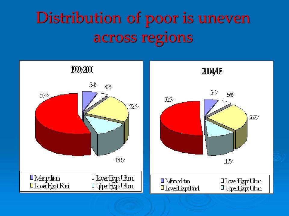 Distribution of poor is uneven across regions
