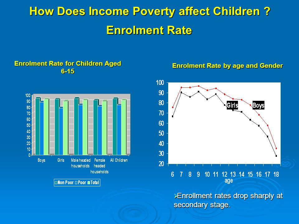 How Does Income Poverty affect Children .