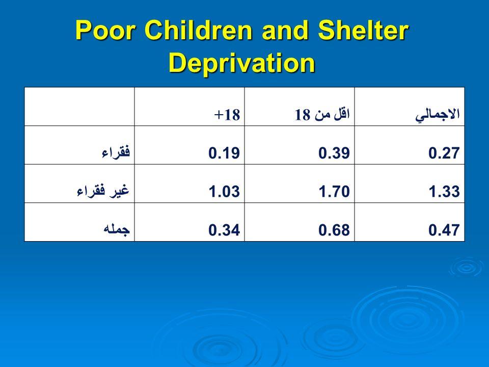 Poor Children and Shelter Deprivation الاجمالي اقل من 1818+ 0.270.390.19فقراء 1.331.701.03غير فقراء 0.470.680.34جمله