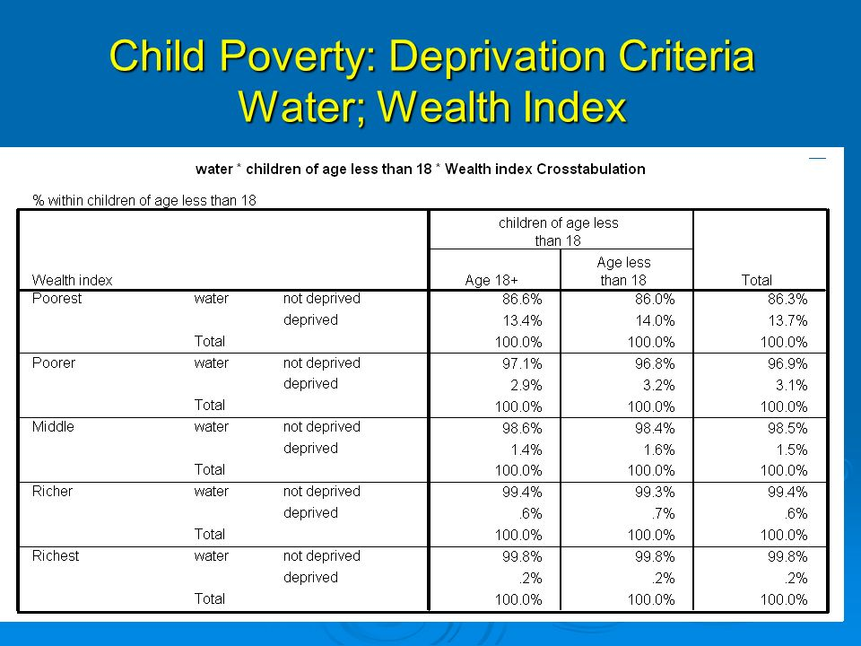 Child Poverty: Deprivation Criteria Water; Wealth Index
