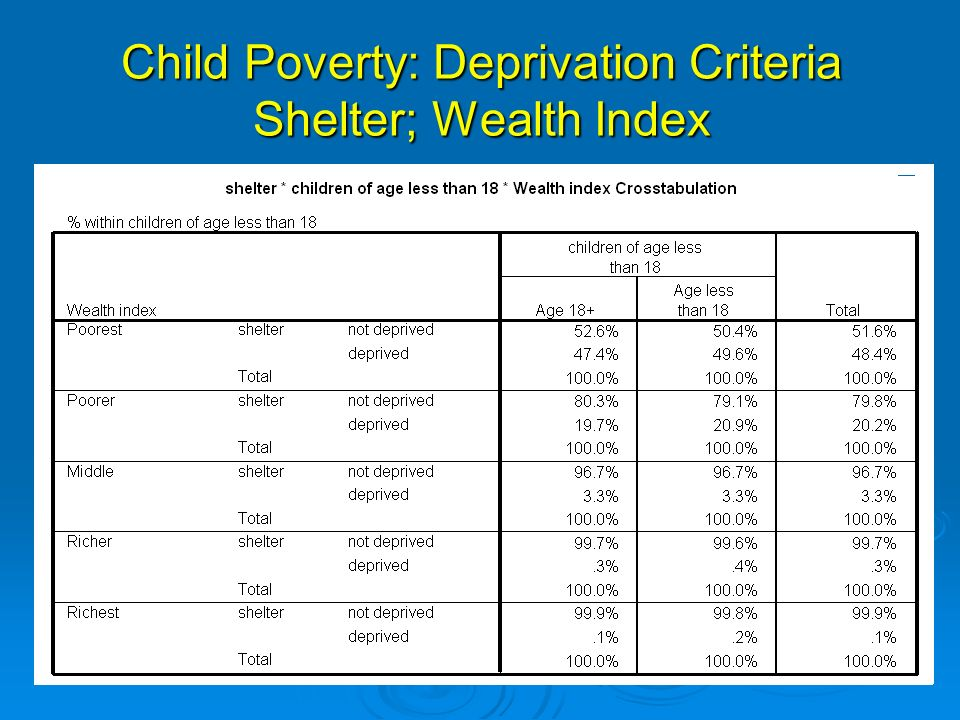 Child Poverty: Deprivation Criteria Shelter; Wealth Index
