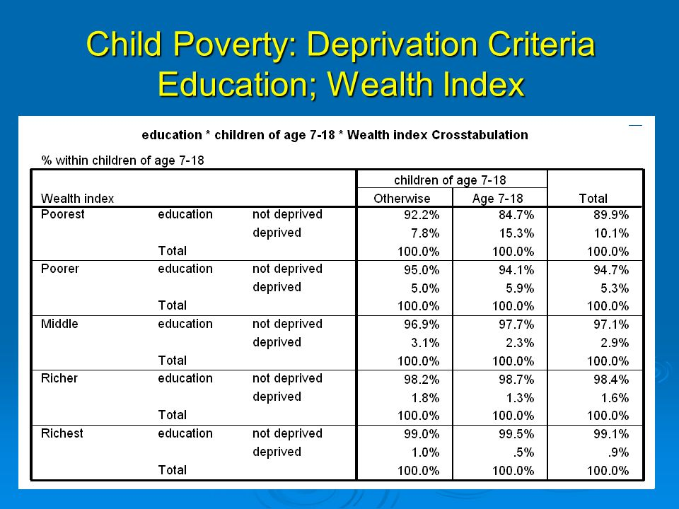 Child Poverty: Deprivation Criteria Education; Wealth Index