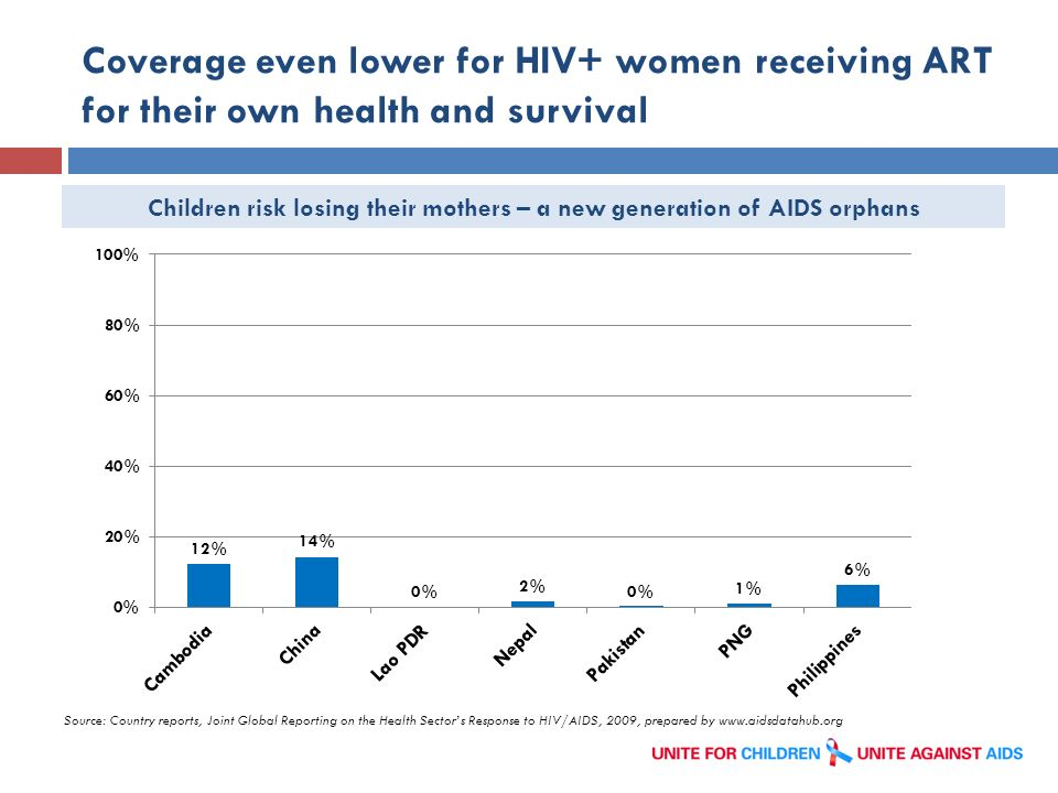 Coverage even lower for HIV+ women receiving ART for their own health and survival Source: Country reports, Joint Global Reporting on the Health Secto