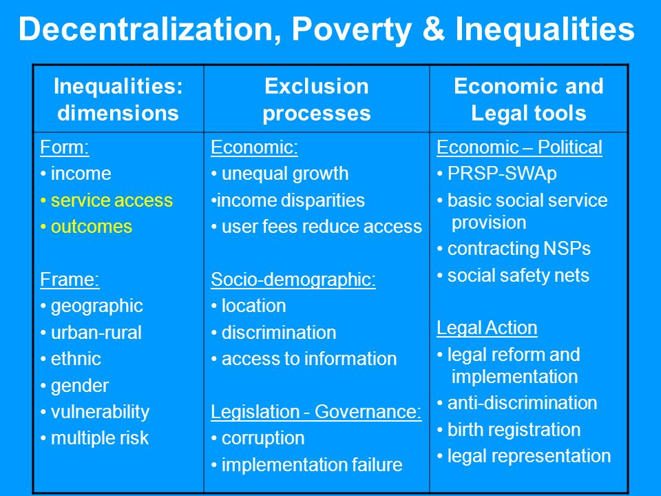 Decentralization, Poverty & Inequalities Inequalities: dimensions Exclusion processes Economic and Legal tools Form: income service access outcomes Frame: geographic urban-rural ethnic gender vulnerability multiple risk Economic: unequal growth income disparities user fees reduce access Socio-demographic: location discrimination access to information Legislation - Governance: corruption implementation failure Economic – Political PRSP-SWAp basic social service provision contracting NSPs social safety nets Legal Action legal reform and implementation anti-discrimination birth registration legal representation