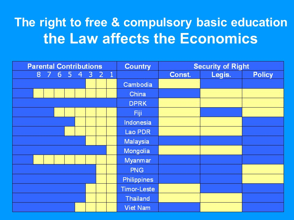 The right to free & compulsory basic education the Law affects the Economics