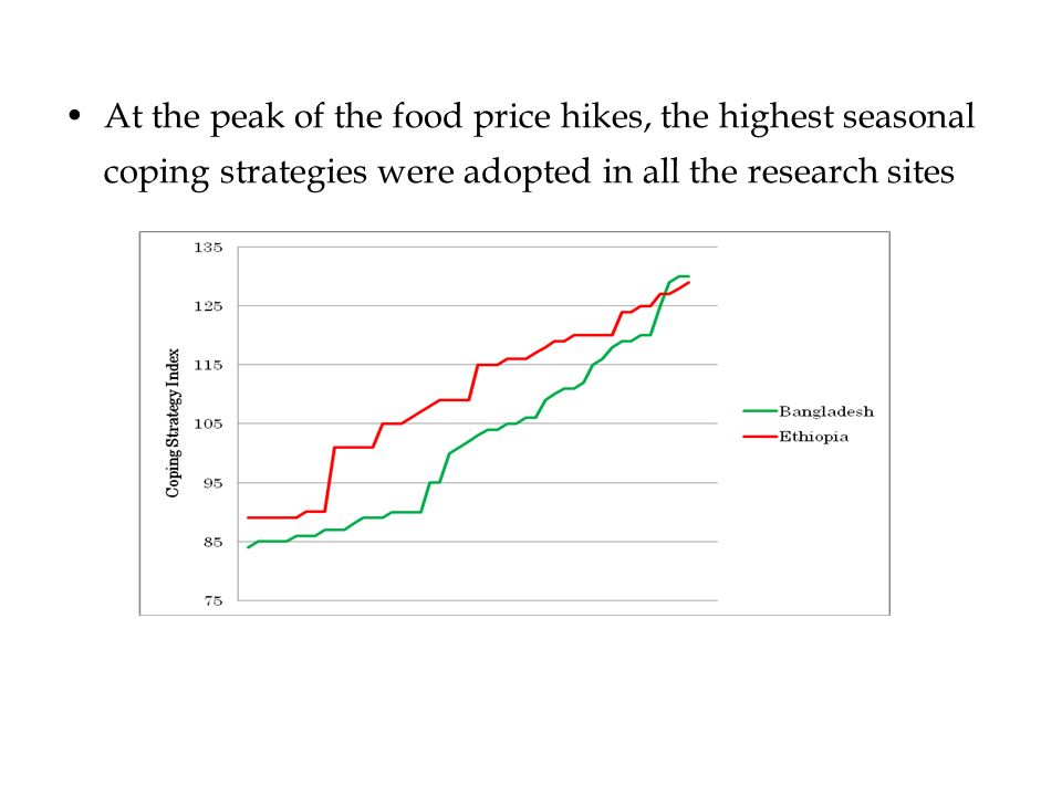 At the peak of the food price hikes, the highest seasonal coping strategies were adopted in all the research sites