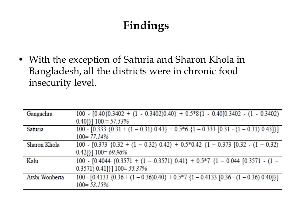 Findings With the exception of Saturia and Sharon Khola in Bangladesh, all the districts were in chronic food insecurity level.