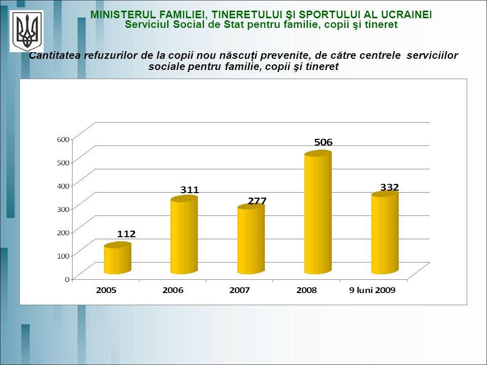 Cantitatea refuzurilor de la copii nou născuţi prevenite, de către centrele serviciilor sociale pentru familie, copii şi tineret MINISTERUL FAMILIEI, TINERETULUI ŞI SPORTULUI AL UCRAINEI Serviciul Social de Stat pentru familie, copii şi tineret