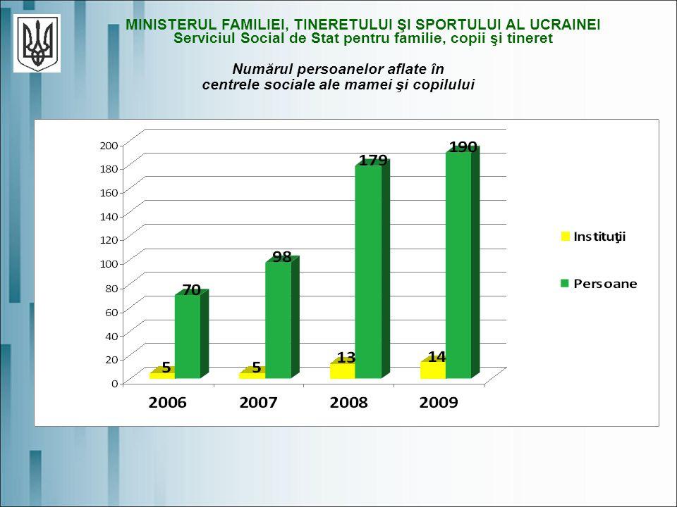 Numărul persoanelor aflate în centrele sociale ale mamei şi copilului MINISTERUL FAMILIEI, TINERETULUI ŞI SPORTULUI AL UCRAINEI Serviciul Social de Stat pentru familie, copii şi tineret