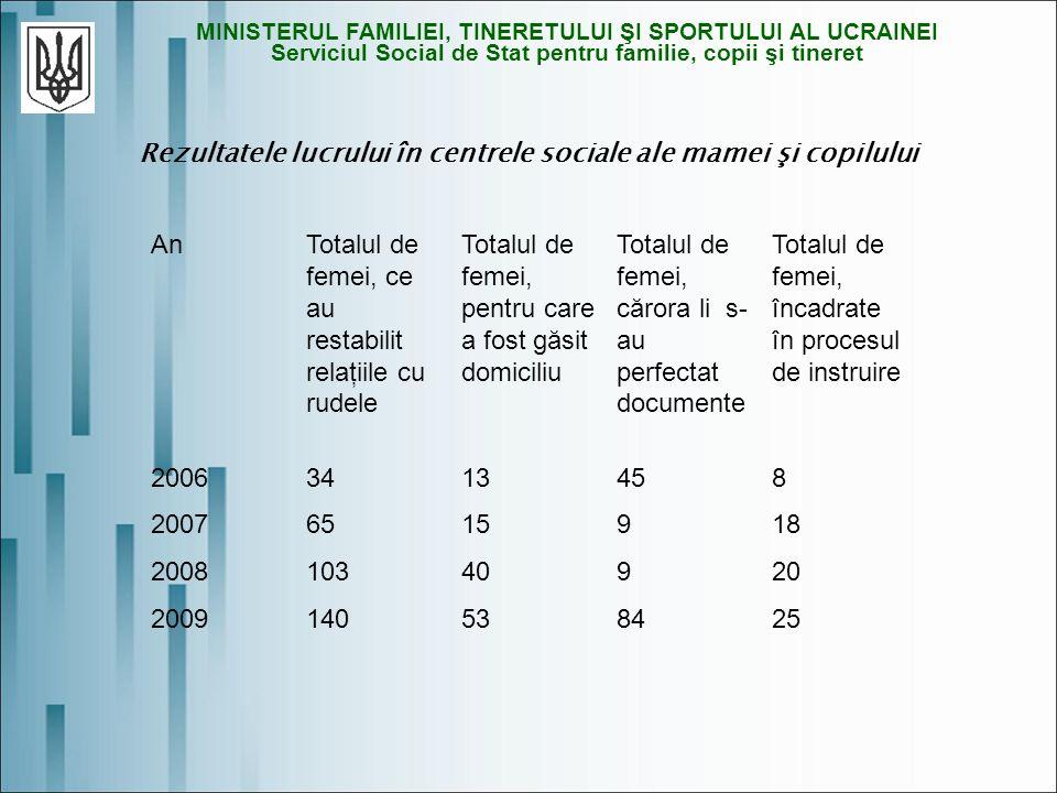 Rezultatele lucrului în centrele sociale ale mamei şi copilului MINISTERUL FAMILIEI, TINERETULUI ŞI SPORTULUI AL UCRAINEI Serviciul Social de Stat pentru familie, copii şi tineret AnTotalul de femei, ce au restabilit relaţiile cu rudele Totalul de femei, pentru care a fost găsit domiciliu Totalul de femei, cărora li s- au perfectat documente Totalul de femei, încadrate în procesul de instruire 20063413458 20076515918 200810340920 2009140538425